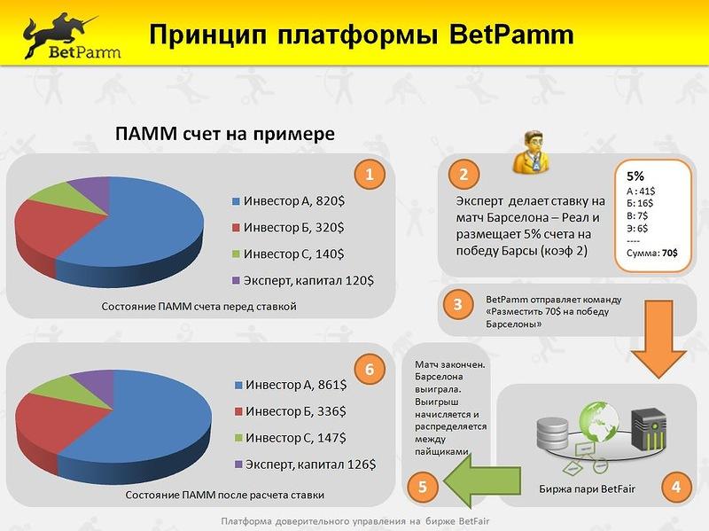 betpamm доверительное управление на бирже бетфайр