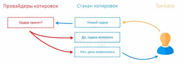как работает ECN