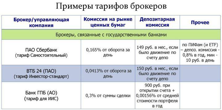 тарифы брокеров на ИИС
