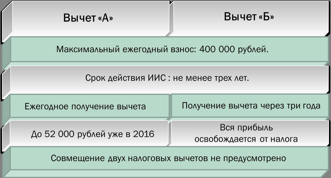 варианты налогового вычета в иис