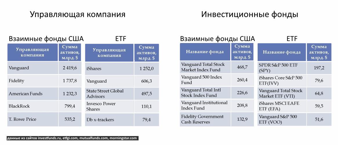 Взаимные и биржевые фонды