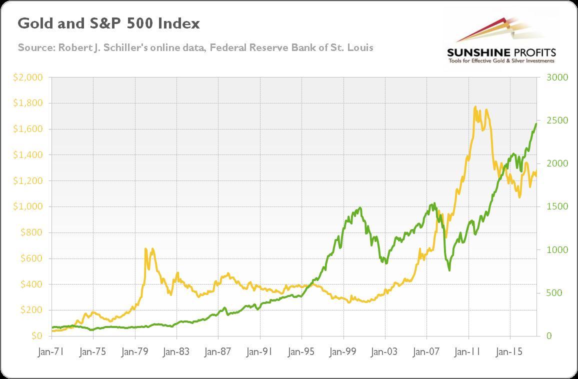 золото и рынок США
