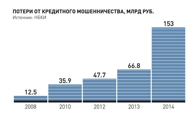 потери от кредитного мошенничества в России