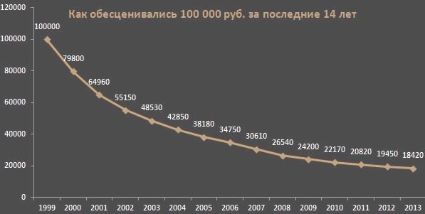 обесценивание рубля