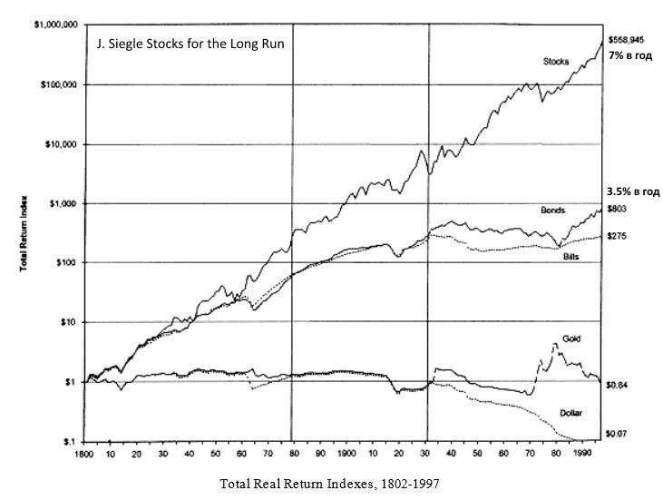 рост фондового рынка с 19 века