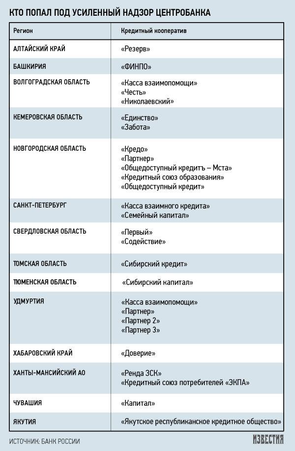 список кредитных кооперативов под контролем ЦБ