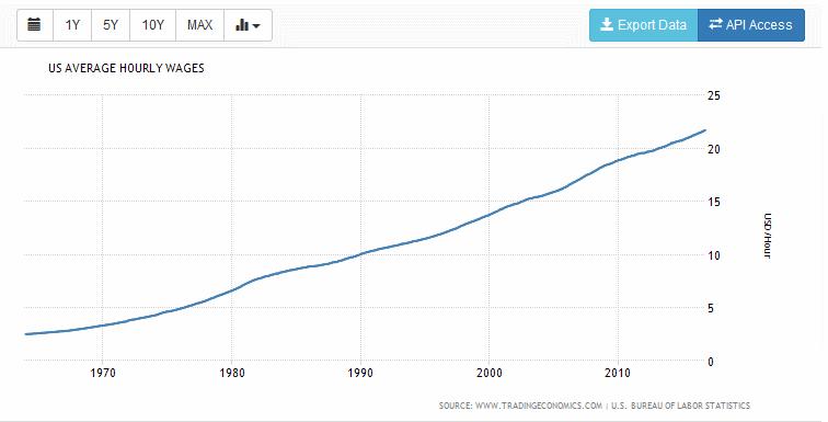 рост зарплаты в США