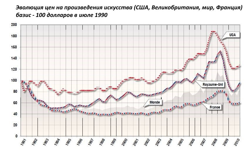 изменение арт-индекса с 1990 года