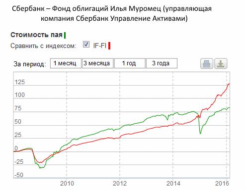 ПИФ облигаций Сбербанка