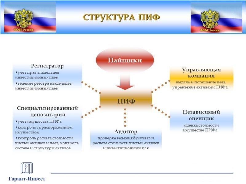 схема работы паевого инвестиционного фонда (ПИФ)