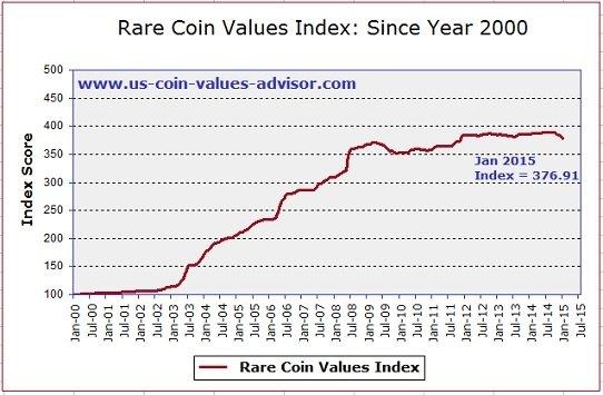 монетный индекс США - Rare Coin Values Index