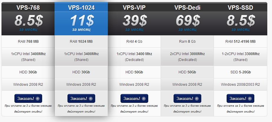тарифы виртуального сервера VPS