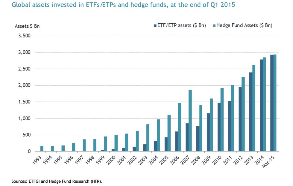 сравнение хедж-фондов и ETF