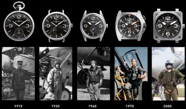 эволюция в мире часов