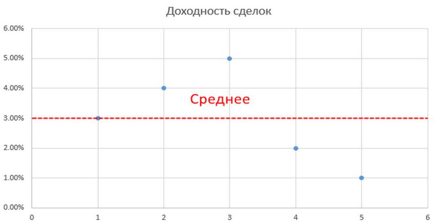 Шарп и оценка риска