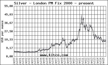 цена на серебро с 2000 года