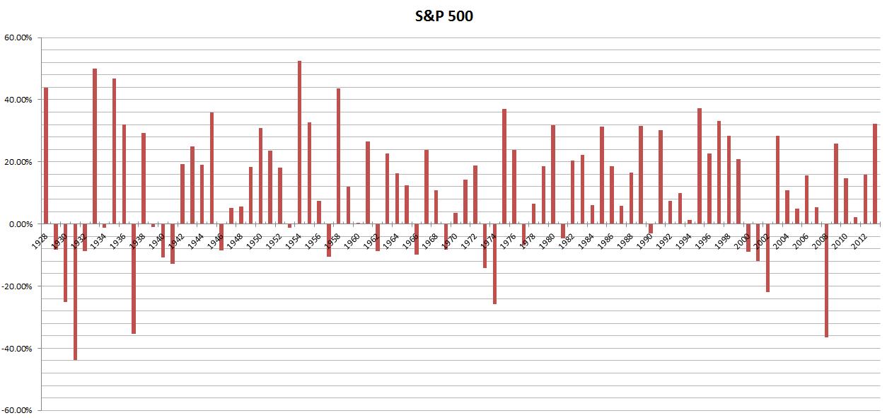 доходность индекса S&P500