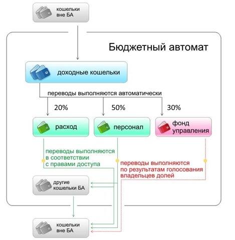 схема работы бюджетного автомата