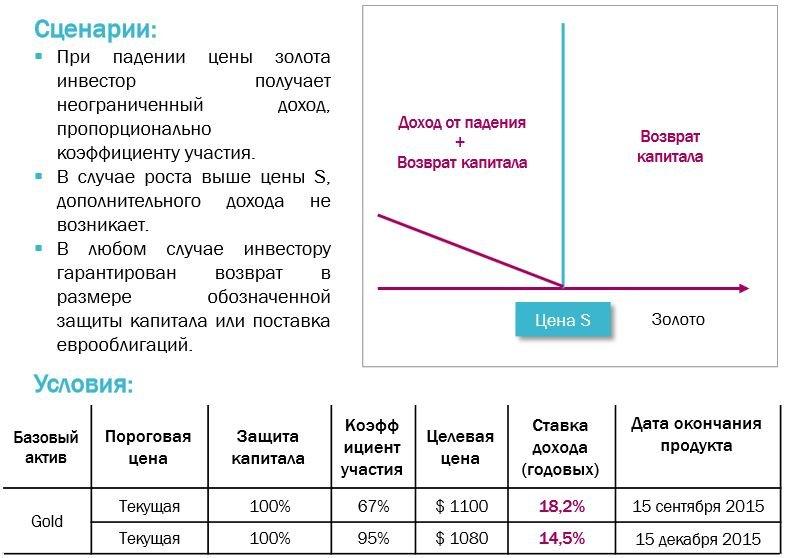 Кит финанс структурные продукты