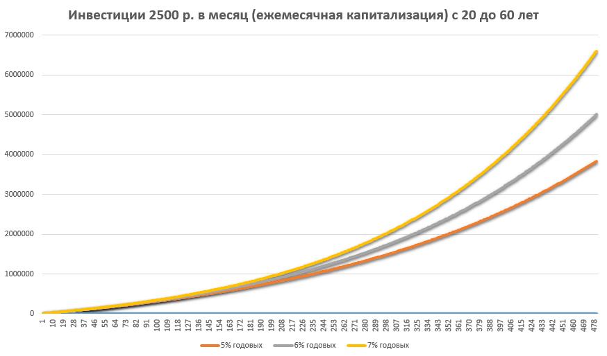 капитализация в течение 40 лет