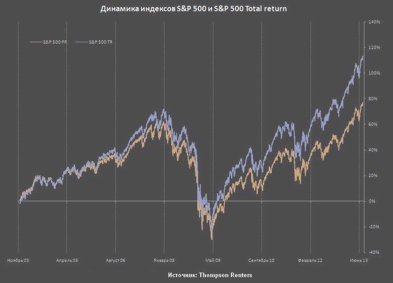 S&P500 PR и S&P500 TR