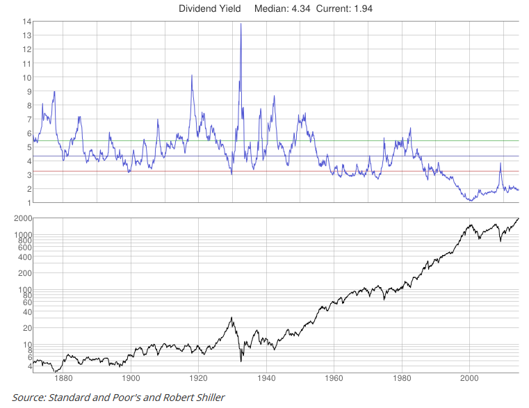 дивиденды в Америке за 100 лет