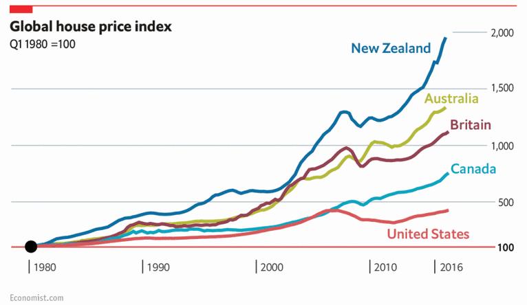 мировой рост недвижимости