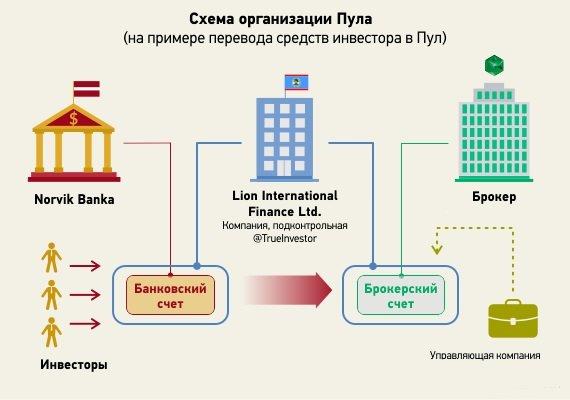 структура инвестиционного пула