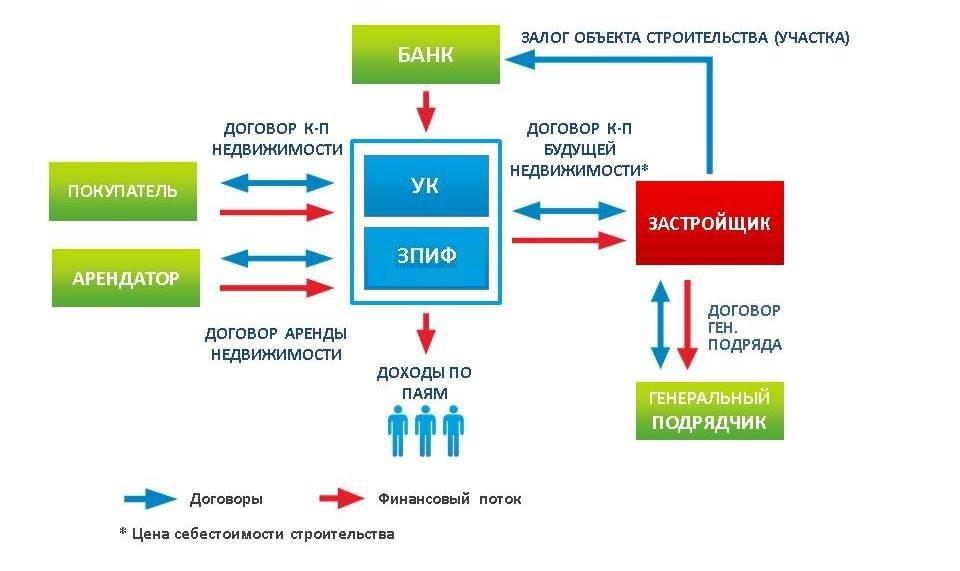Структура ПИФа недвижимости