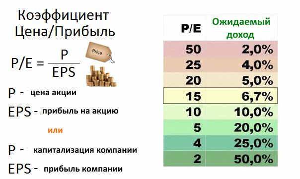 коэффициент P/E