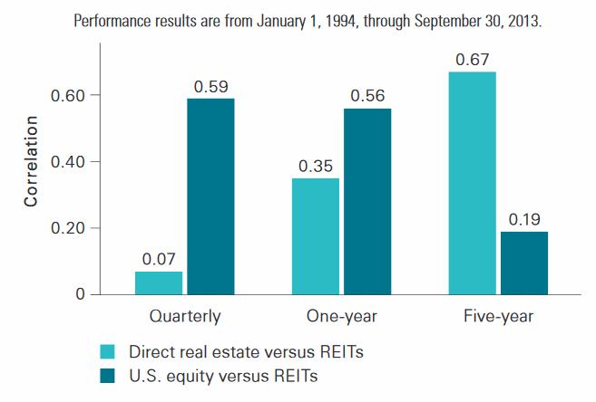 REITs: корреляция с рынком акций