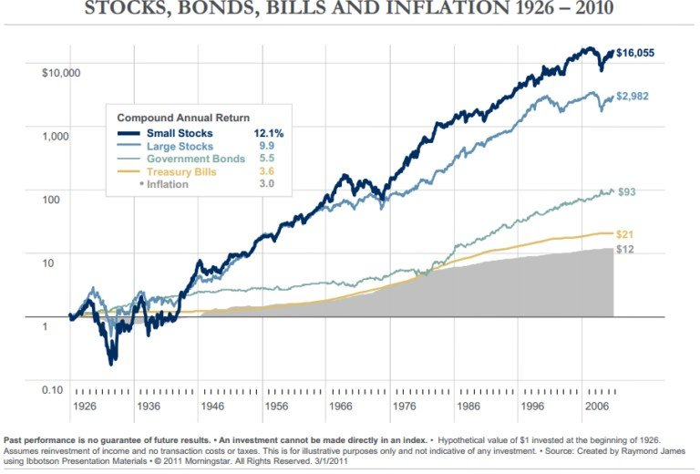 доходность американского рынка1926-2010