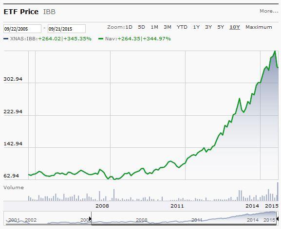 ETF iShares NASDAQ Biotechnology (IBB)