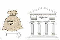 Ключевая ставка и доходность облигаций