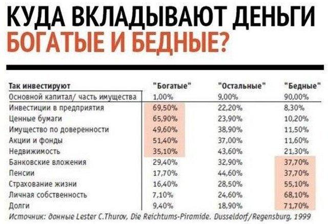 куда вкладывают деньги россияне