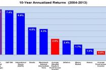 Средний доход инвестора