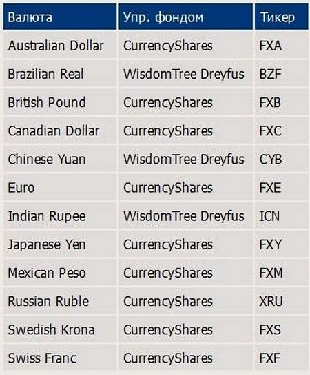 валютные ETF