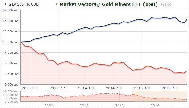 ETF на акции золотодобывающих компаний