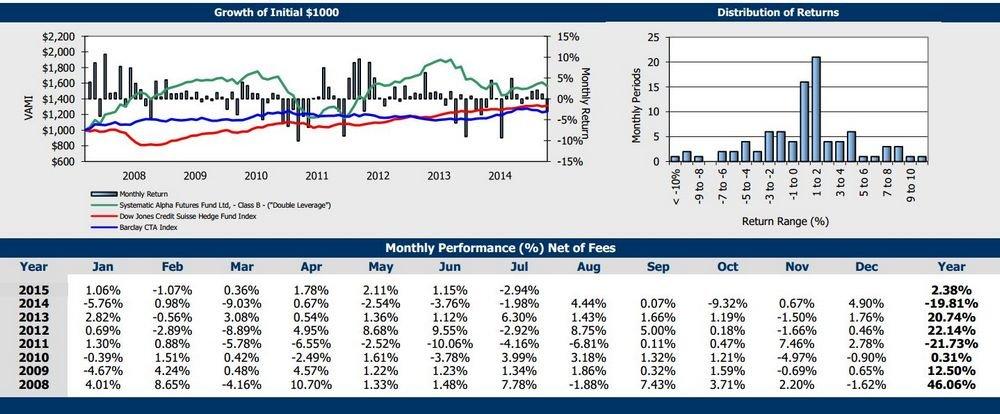 Systematic Alpha Futures Fund с двойным кредитным плечом