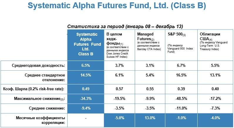 Systematic Alpha Futures Fund оценка результатов торговли с двойным плечом