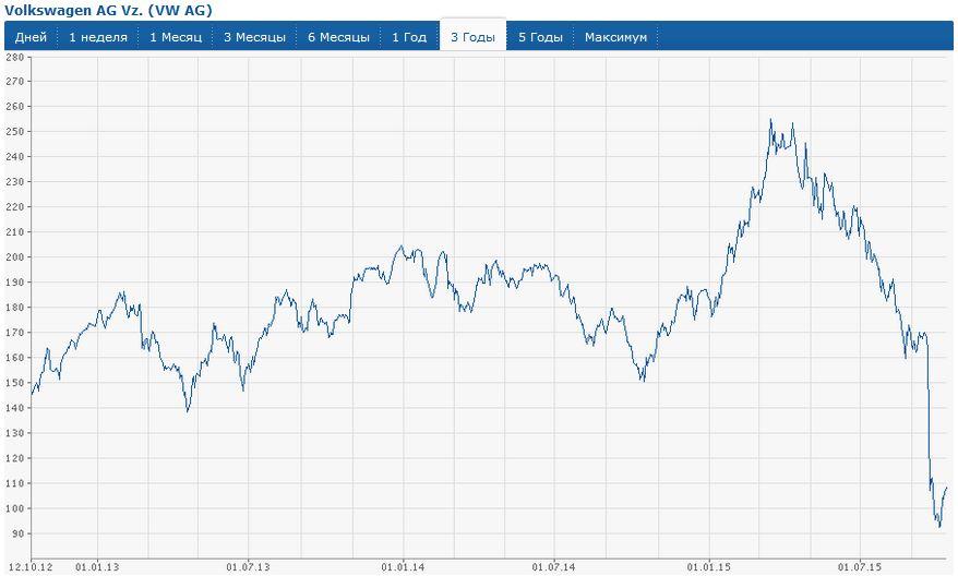 котировки акций Volkswagen