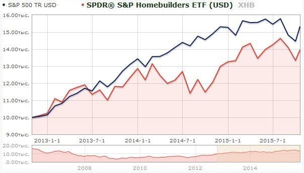 RTF на недвижимость американского рынка