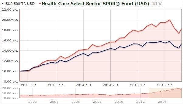 доходность фонда здравоохранения XLV