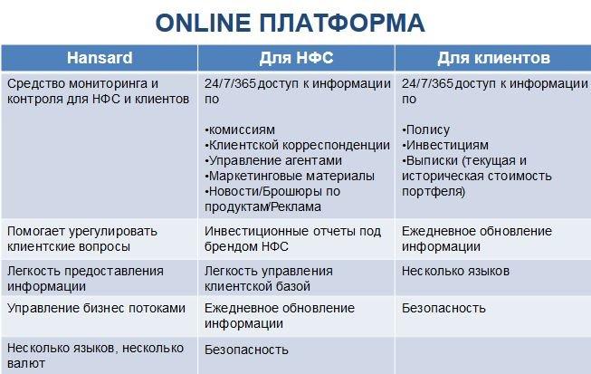 работа с hansard онлайн