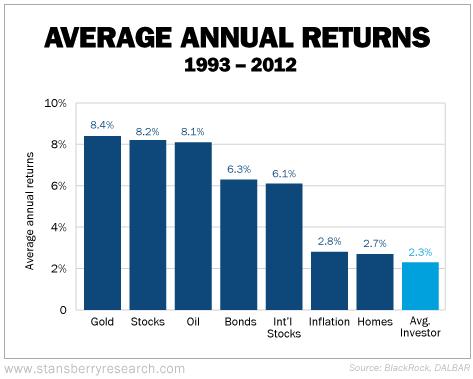 средний доход инвестора на рынке