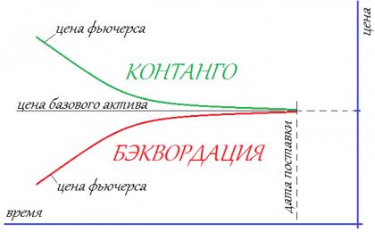 Особенности фьючерсных ETF