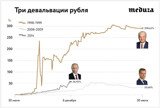 девальвации рубля