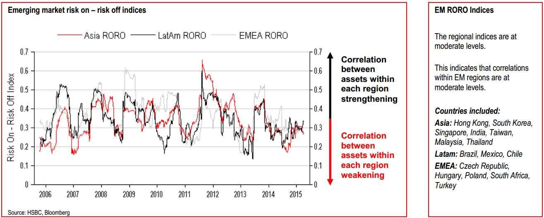 индекс RORO для развивающихся рынков