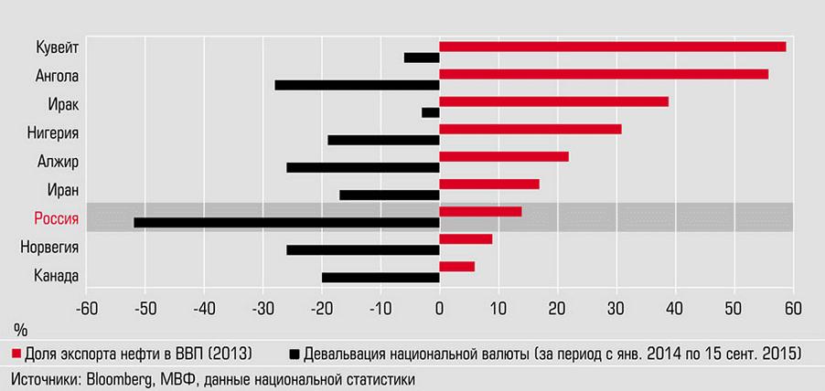 ослабление рубля относительно других валют