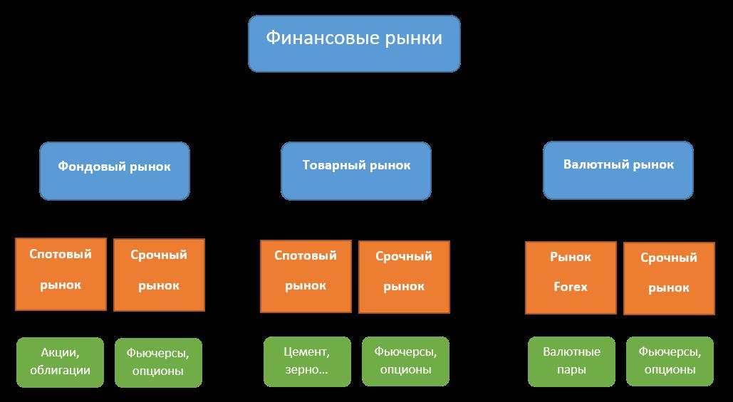 структура финансовых рынков